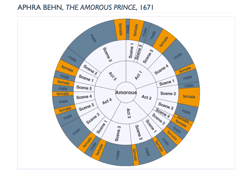 Visualization of speakers by gender in Aphra Behn's The Amorous Prince, Women Writers Online Labs